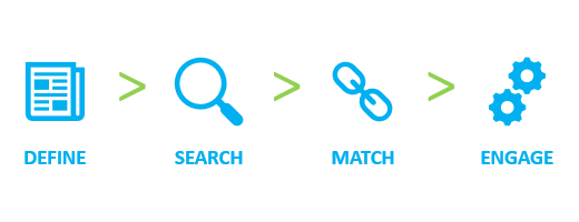Define-Search-Match-Engage
